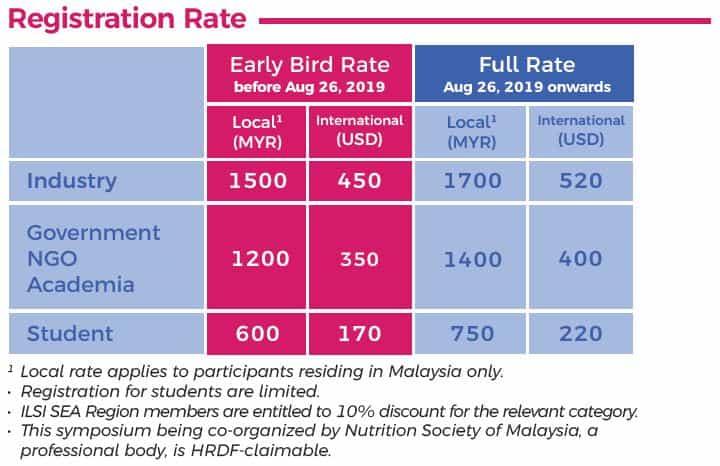Registration rate